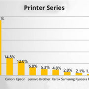 2017 Top Three of China Printer Market