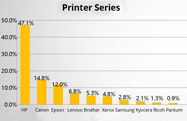 2017 Top Three of China Printer Market, Epson is only a quarter of HP
