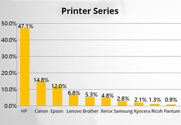 2017 Top Three of China Printer Market